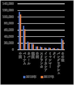 留学生出身国別人数グラフ